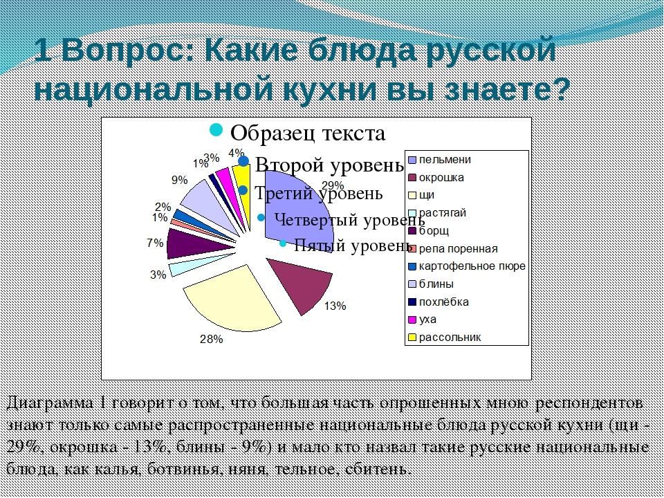 1 Вопрос: Какие блюда русской национальной кухни вы знаете? Диаграмма 1 говор...
