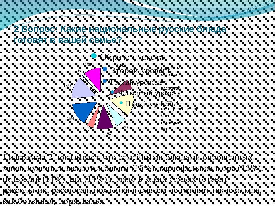 2 Вопрос: Какие национальные русские блюда готовят в вашей семье? Диаграмма 2...