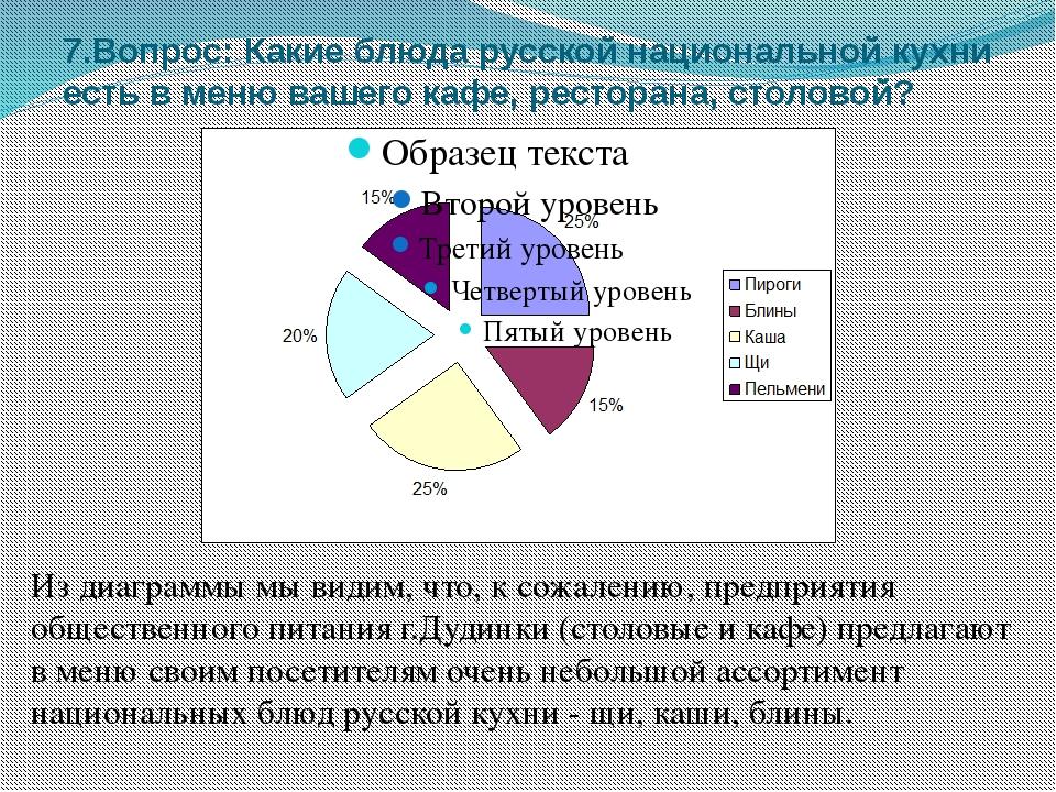 7.Вопрос: Какие блюда русской национальной кухни есть в меню вашего кафе, рес...