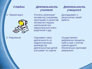 Стадии Деятельность учителя Деятельность учащихся 4. ПрезентацияУчитель ор