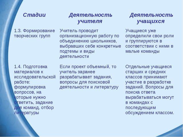 Стадии Деятельность учителя Деятельность учащихся 1.3. Формирование творчес...