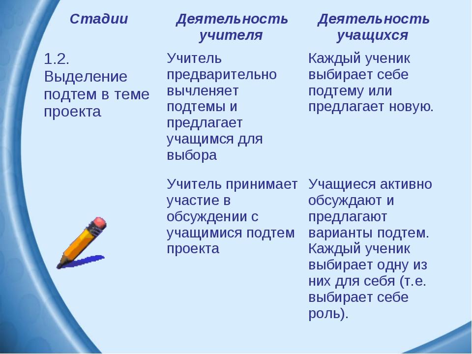 Стадии Деятельность учителя Деятельность учащихся 1.2. Выделение подтем в т...
