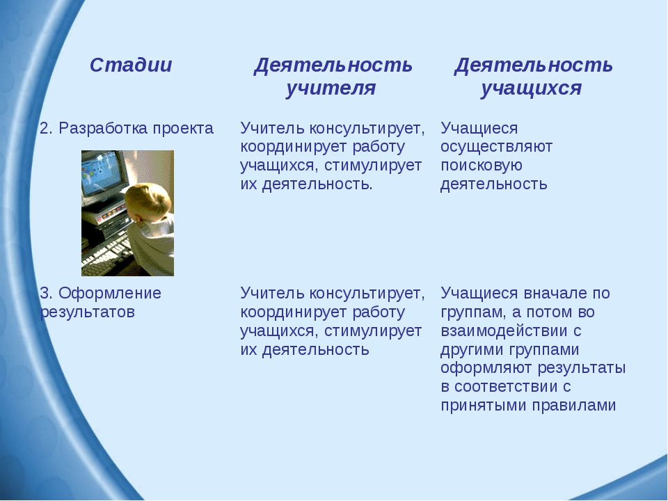 Стадии Деятельность учителя Деятельность учащихся 2. Разработка проектаУчи...