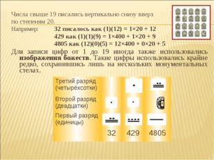 Числа свыше 19 писались вертикально снизу вверх по степеням 20. Например:32