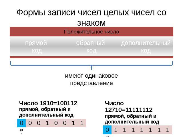 Формы записи чисел целых чисел со знаком имеют одинаковое представление Число...
