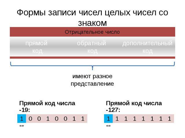 Формы записи чисел целых чисел со знаком имеют разное представление Прямой ко...
