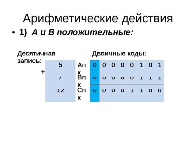 Арифметические действия 1) А и В положительные: + Десятичная запись: Двоичные...