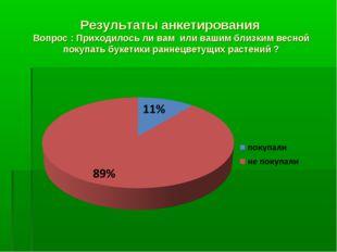 Результаты анкетирования Вопрос : Приходилось ли вам или вашим близким весной