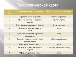 Технологическая карта № n/n Последовательность операции Инструменты и материа