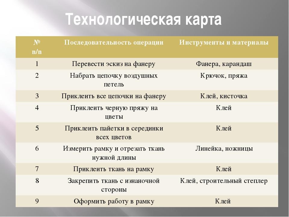 Технологическая карта № n/n Последовательность операции Инструменты и материа...