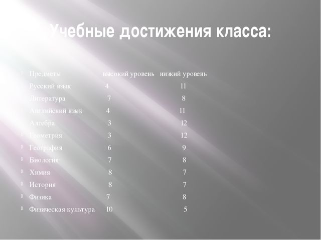 Учебные достижения класса: Предметы высокий уровень низкий уровень Русский яз...