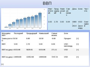 ВВП Текущие значения, исторические данные, прогнозы, статистика, графики и эк
