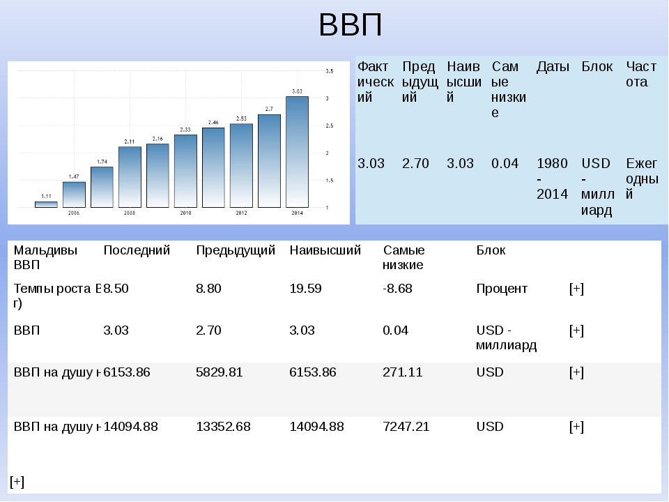 ВВП Текущие значения, исторические данные, прогнозы, статистика, графики и эк...