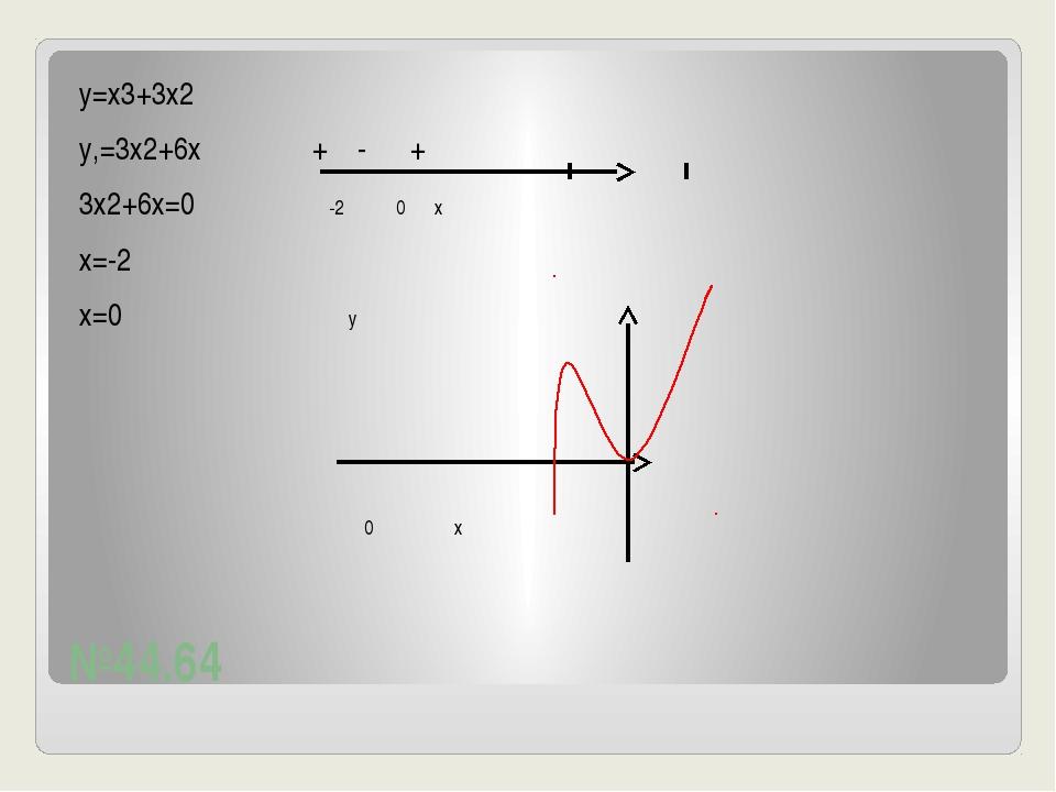 №44.64 у=х3+3х2 у,=3х2+6х + - + 3х2+6х=0 -2 0 х х=-2 х=0 у 0 х