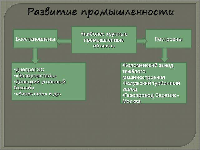 Наиболее крупные промышленные объекты Восстановлены Построены ДнепроГЭС «Запо...