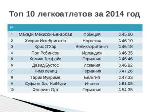 Топ 10 легкоатлетов за 2014 год № 1 Махади Мехисси-Бенаббад Франция 3.45.60 2