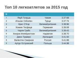 Топ 10 легкоатлетов за 2015 год № 1 ЯкубГолуша Чехия 3.37.68 2 ИльханОзбилен