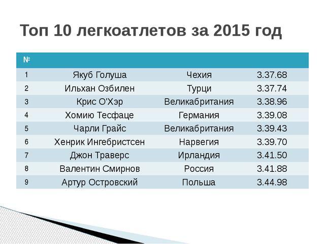 Топ 10 легкоатлетов за 2015 год № 1 ЯкубГолуша Чехия 3.37.68 2 ИльханОзбилен...