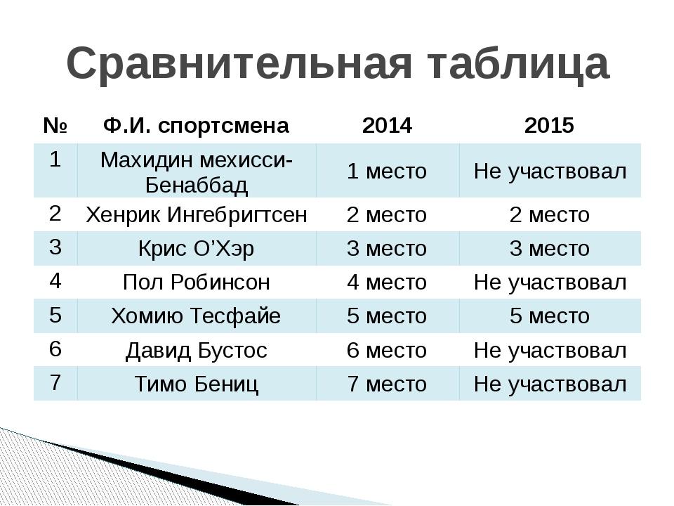 Сравнительная таблица № Ф.И. спортсмена 2014 2015 1 Махидинмехисси-Бенаббад 1...