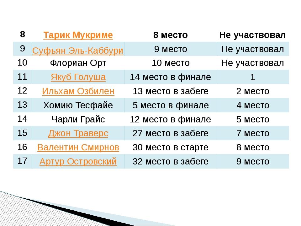 8 ТарикМукриме 8 место Не участвовал 9 СуфьянЭль-Каббури 9 место Не участвов...