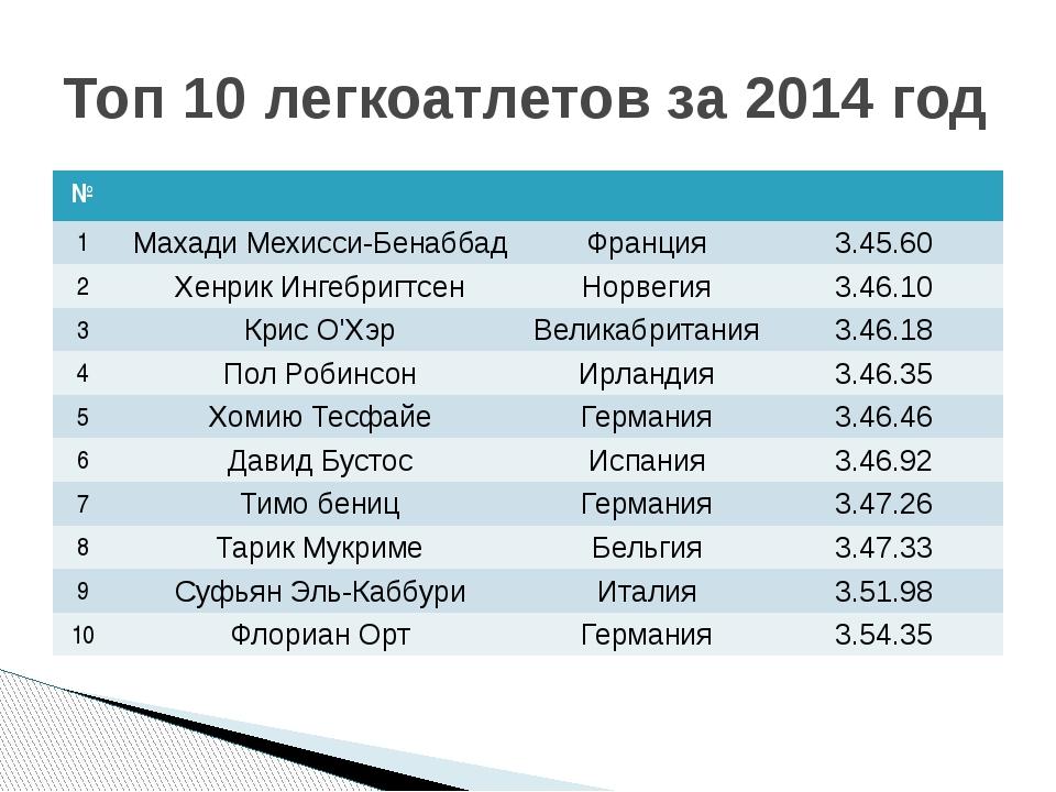 Топ 10 легкоатлетов за 2014 год № 1 Махади Мехисси-Бенаббад Франция 3.45.60 2...