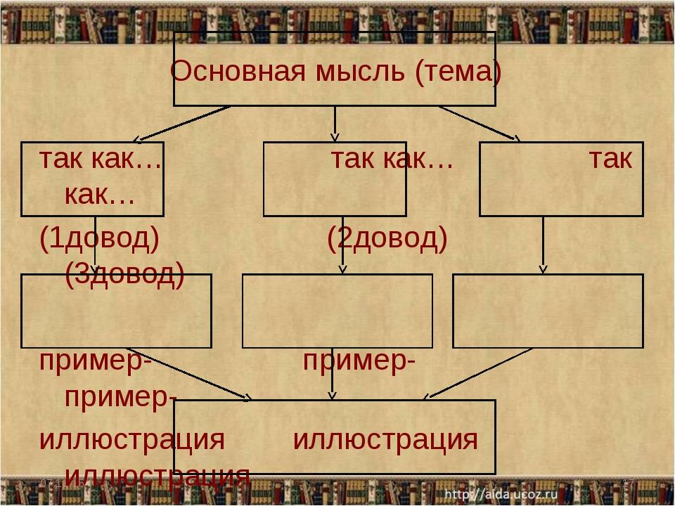 Основная мысль (тема) так как… так как… так как… (1довод) (2довод) (3довод) п...