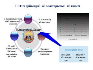 Интернет ресурстарымен байланыс ҰБТ-ге дайындық жұмыстарының нәтижесі Психоло