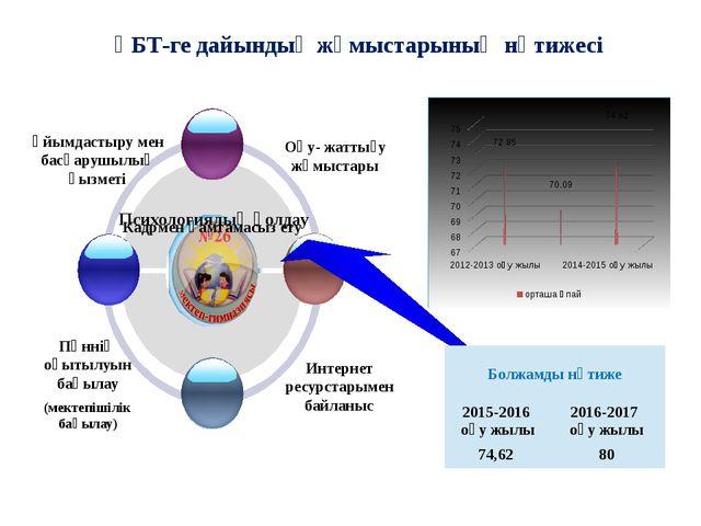 Интернет ресурстарымен байланыс ҰБТ-ге дайындық жұмыстарының нәтижесі Психоло...