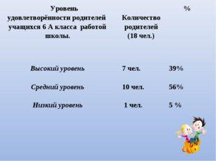 Уровень удовлетворённости родителей учащихся 6 А класса работой школы. Коли