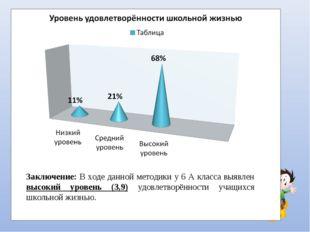 Заключение: В ходе данной методики у 6 А класса выявлен высокий уровень (3,9)