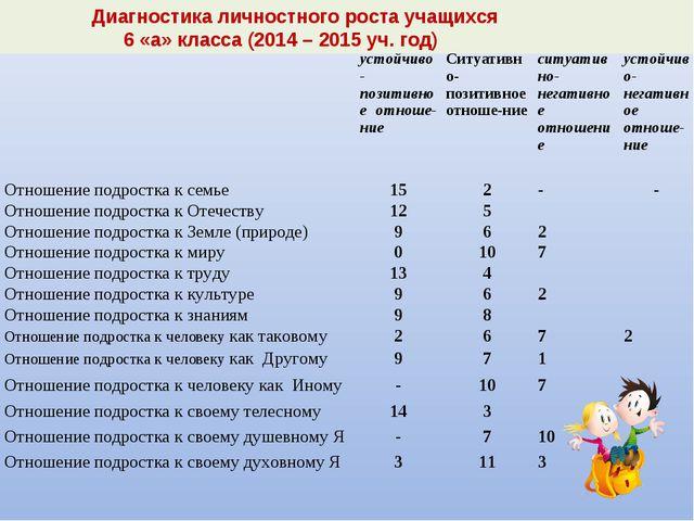 Диагностика личностного роста учащихся 6 «а» класса (2014 – 2015 уч. год) у...