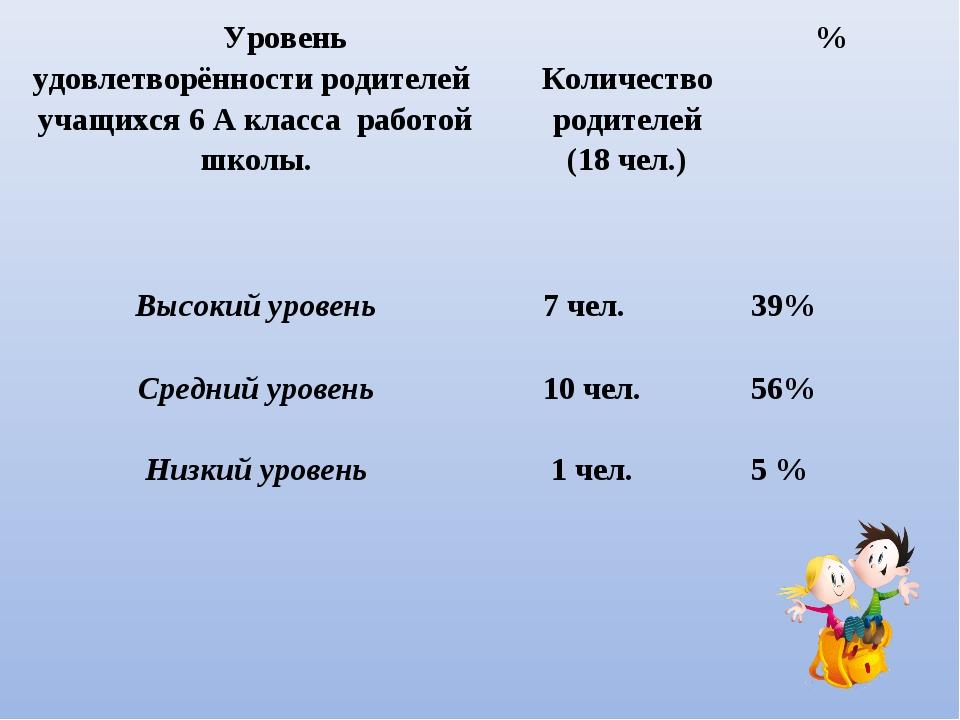 Уровень удовлетворённости родителей учащихся 6 А класса работой школы. Коли...