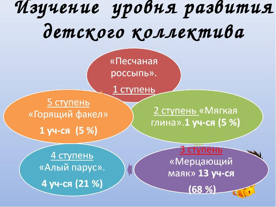 Изучение уровня развития детского коллектива