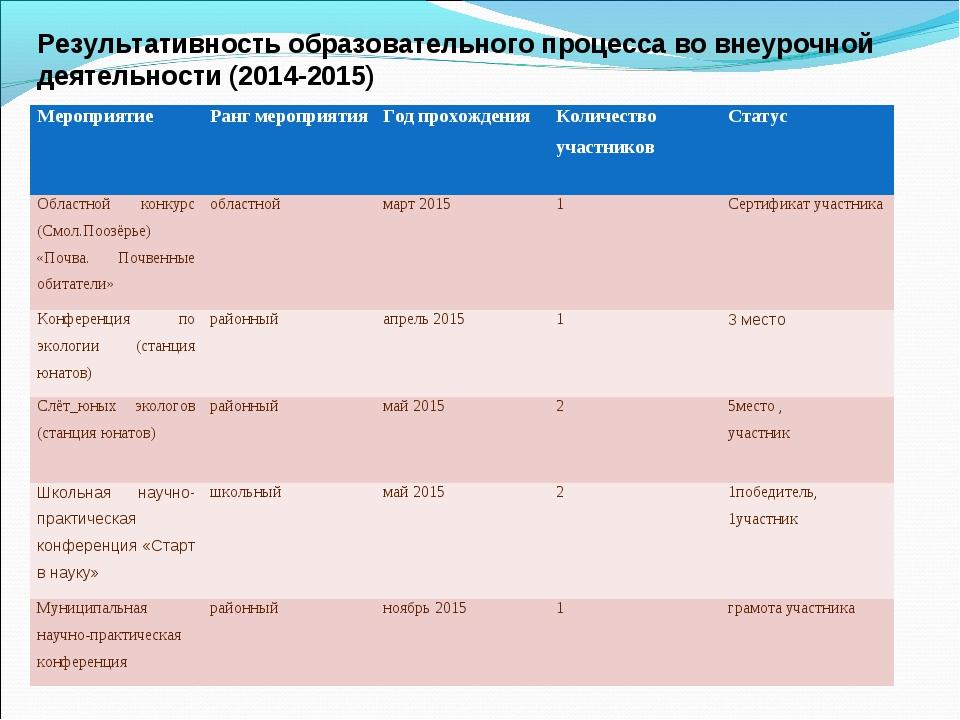 Результативность образовательного процесса во внеурочной деятельности (2014-2...