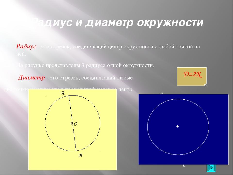 Объем шара Архимед считал, что объем шара в 1,5 раза меньше объема описанного...
