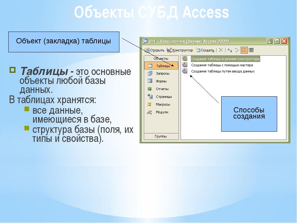 Объекты СУБД Access Таблицы - это основные объекты любой базы данных. В табли...