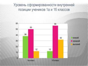 Уровень сформированности внутренней позиции учеников 1а и 1б классов