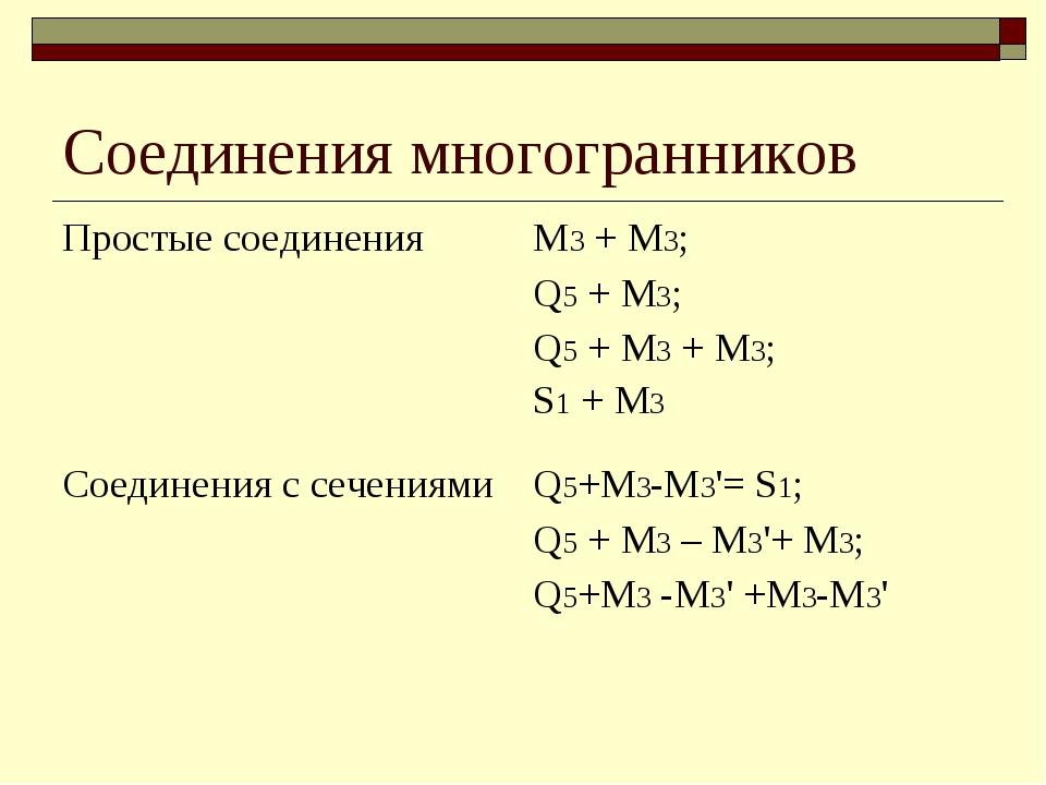 Соединения многогранников Простые соединенияМ3+ М3; Q5+ M3; Q5+ M3+ M3;...