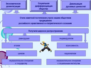 Экономическая дезинтеграция Социальная дифференциация общества Девальвация ду