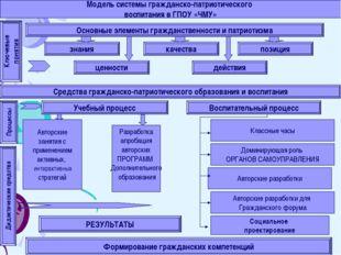 Модель системы гражданско-патриотического воспитания в ГПОУ «ЧМУ» Основные эл