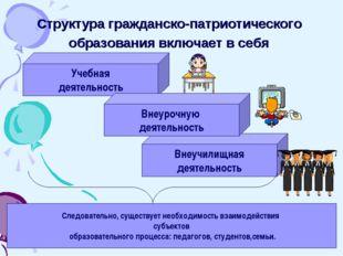 Структура гражданско-патриотического образования включает в себя Учебная деят