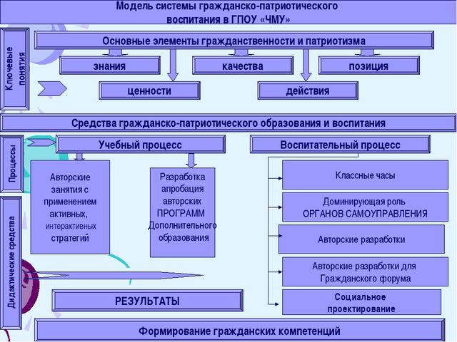 Модель системы гражданско-патриотического воспитания в ГПОУ «ЧМУ» Основные эл...