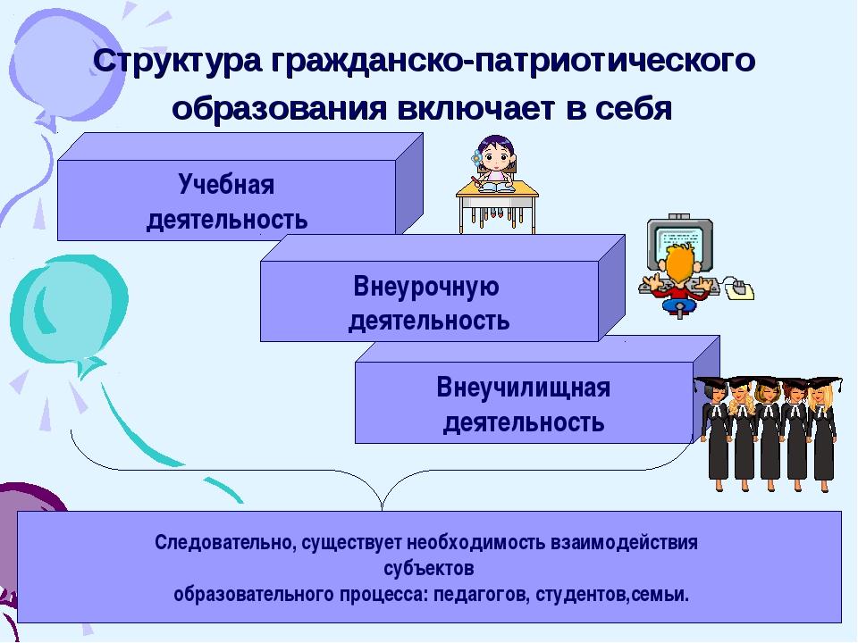 Структура гражданско-патриотического образования включает в себя Учебная деят...