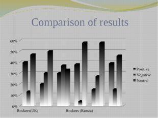Comparison of results