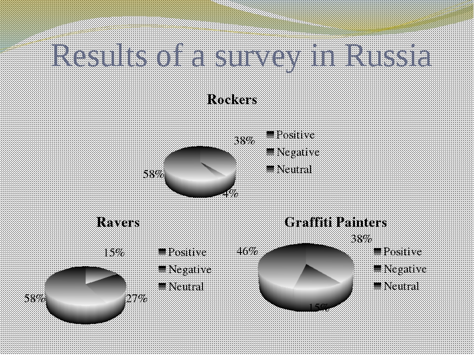 Results of a survey in Russia