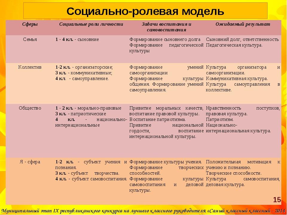 Социально-ролевая модель Муниципальный этап IX республиканского конкурса на л...