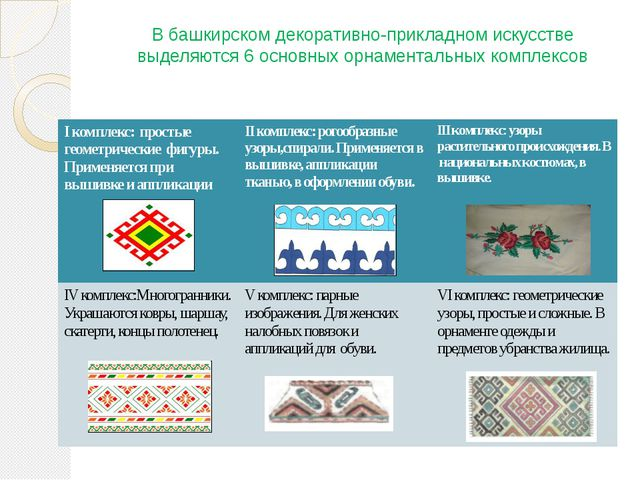 В башкирском декоративно-прикладном искусстве выделяются 6 основных орнамента...