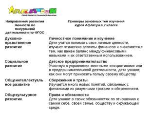 Направления развития личности вовнеурочной деятельности по ФГОС Примерыосновн