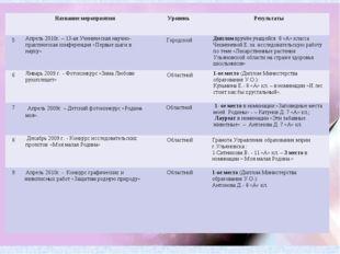 Название мероприятия Уровень Результаты 5Апрель 2010г. – 13-ая Ученическ