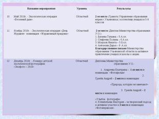 Название мероприятия Уровень Результаты 10Май 2010г. - Экологическая опе
